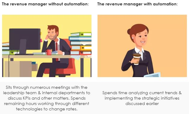 Revenue Management hetras PMS in the afternoon