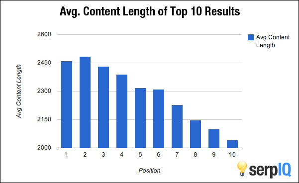 longer-blog-pots-rank-higher-on-search-engines.jpg