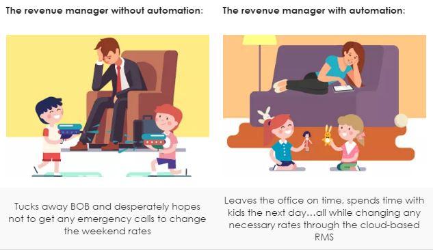 Revenue Management hetras PMS after work