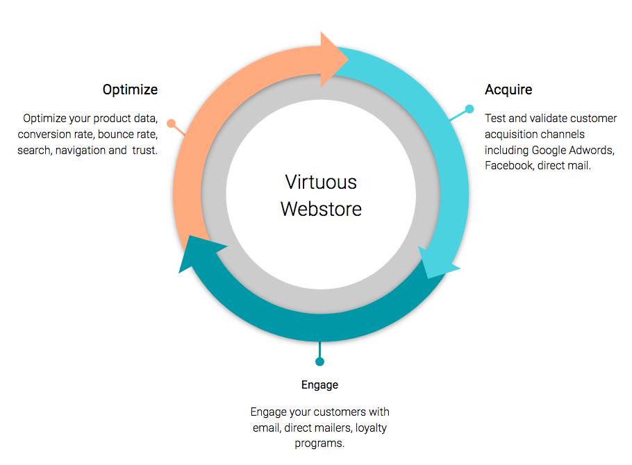 Zentail Virtuous Webstore