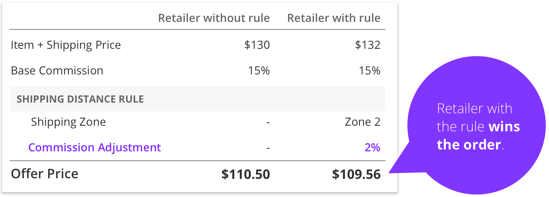 Jet.com Shipping Rule Explanation