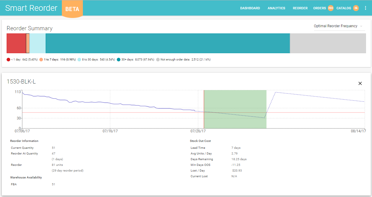 Zentail Smart Reorder interface with (Q,r) model replenishment forecasting