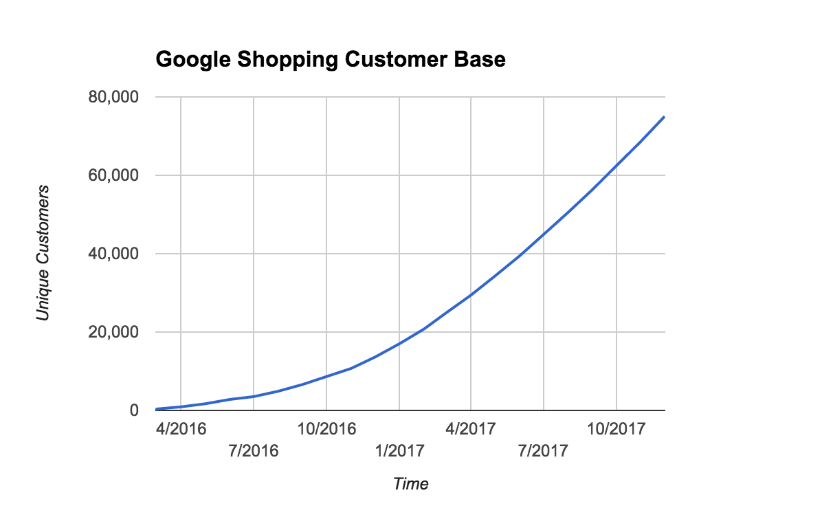 growing google shopping customer base