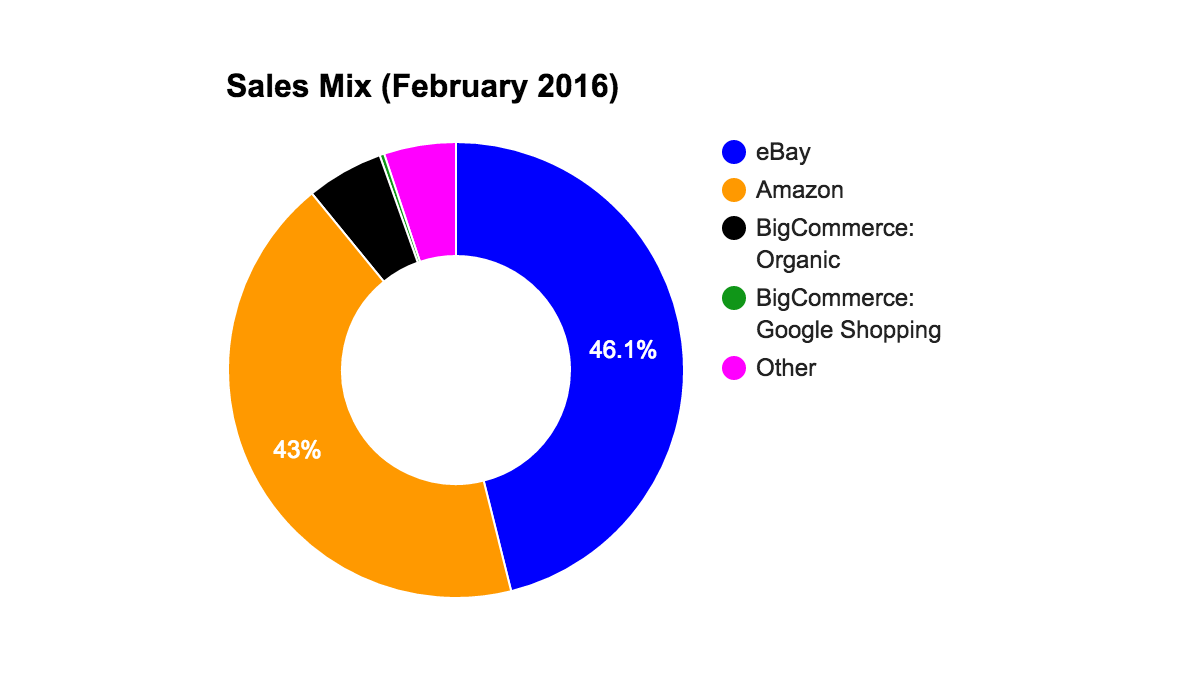 February 2016 Sales Mix Before Google Shopping