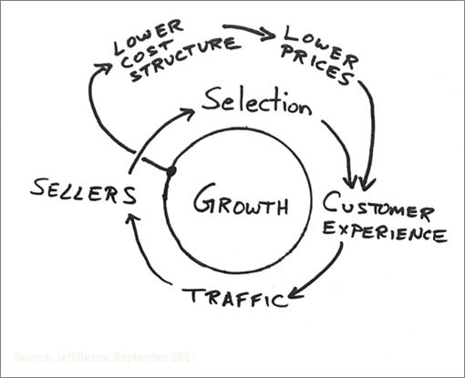 Jeff Bezos' Virtuous Cycle