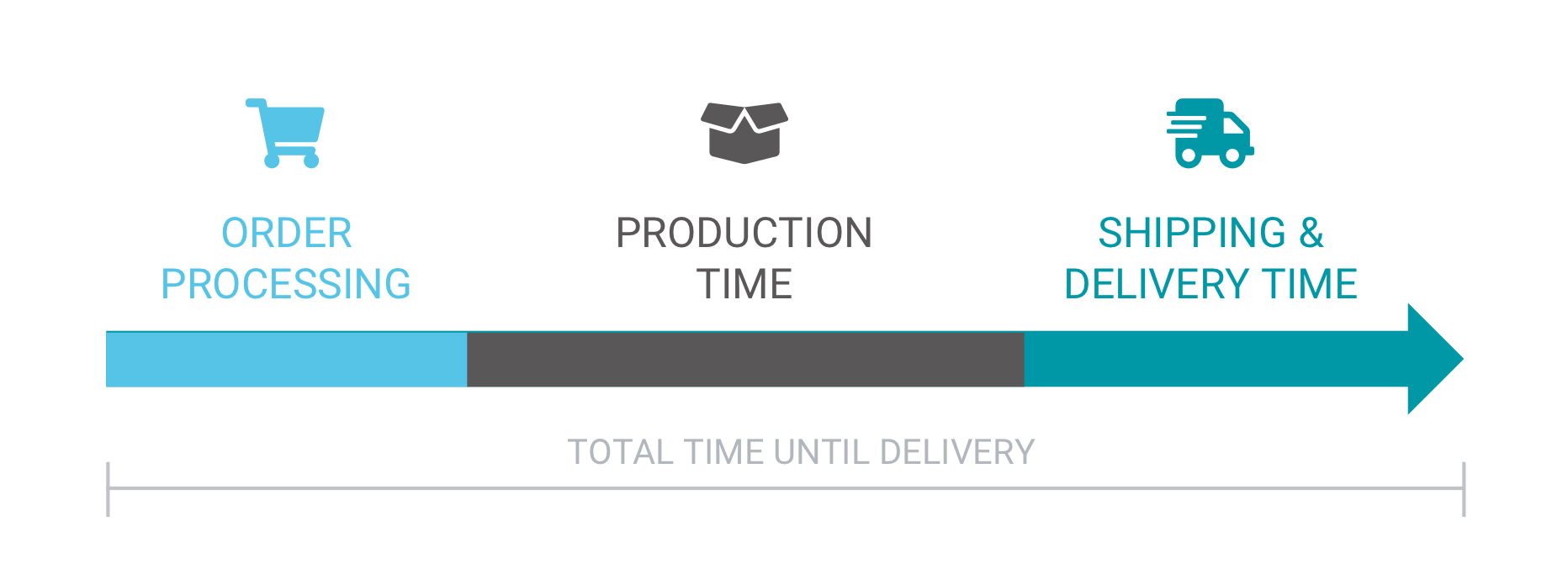 illustration of how order lead time impacts total delivery time