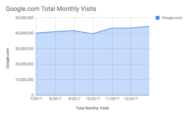 total monthly visits to google.com
