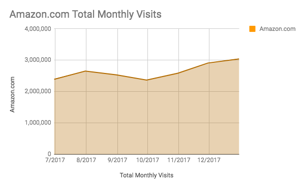 total monthly visits to amazon.com