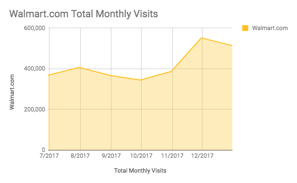total monthly visits to walmart.com