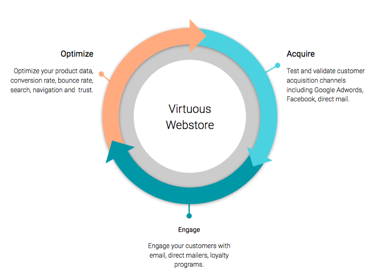 three parts of a virtuous webstore flywheel