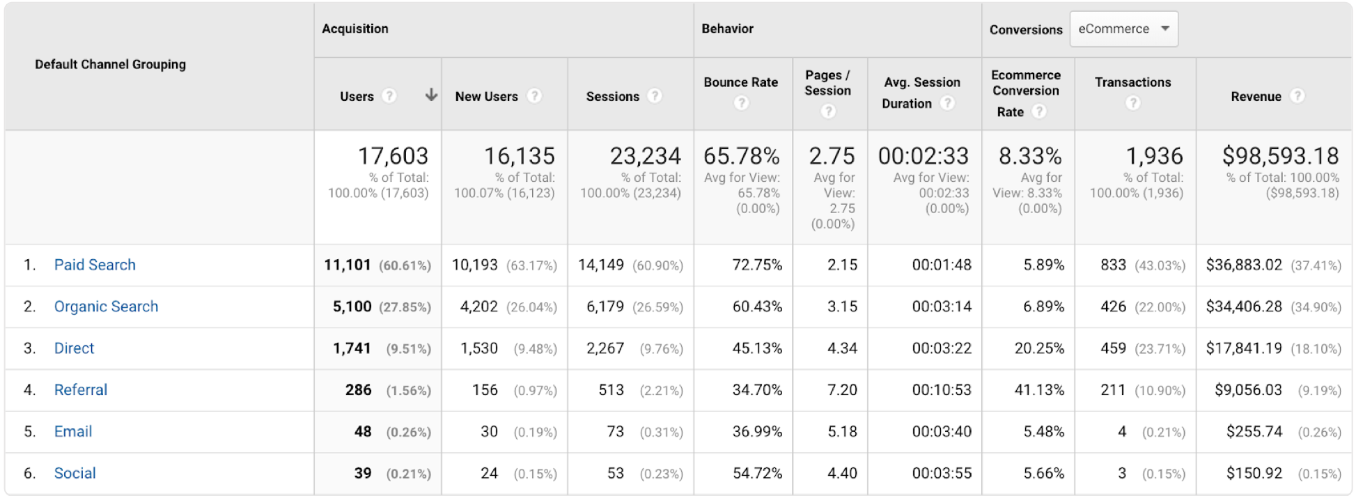 google analytics report of lead source