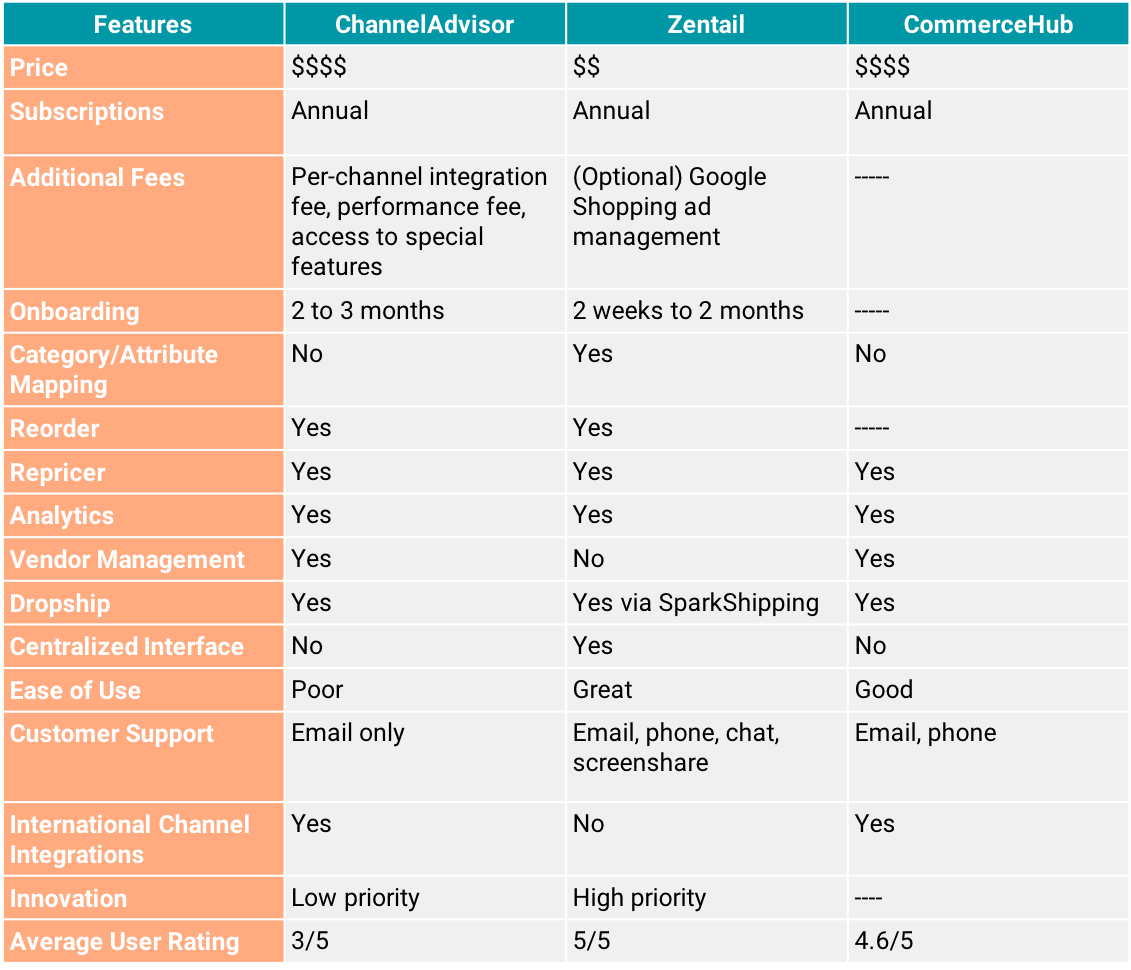 channeladvisor versus zentail comparison chart