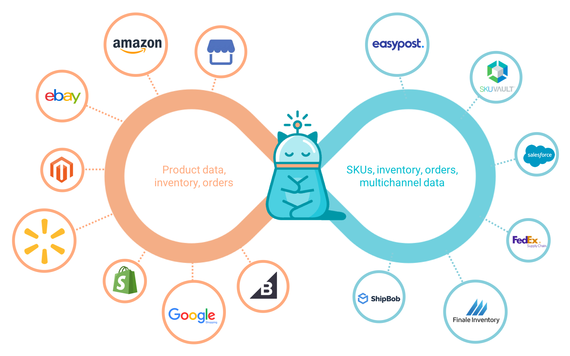 illustration of how zentail's commerce operations management platform works