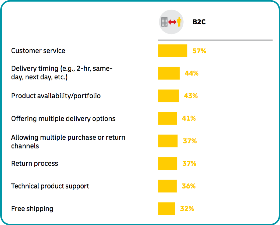 top customer expectations of ecommerce sellers and brands