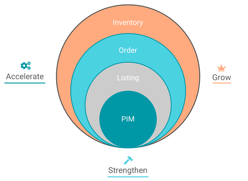 benefits of a commerce operations management (com) strategy
