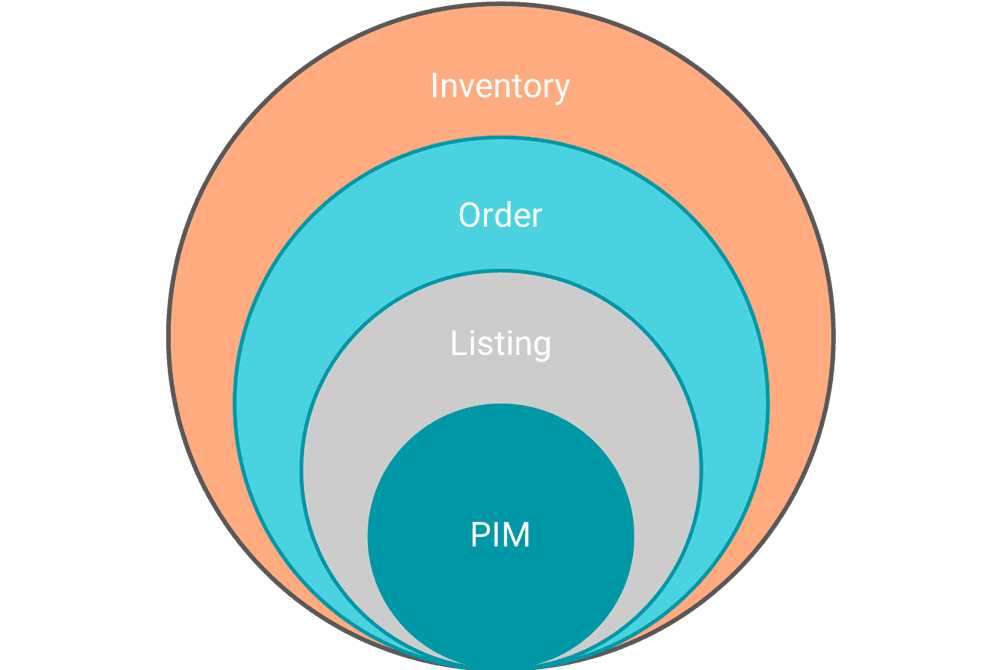 illustration of the commerce operations management (COM) strategy