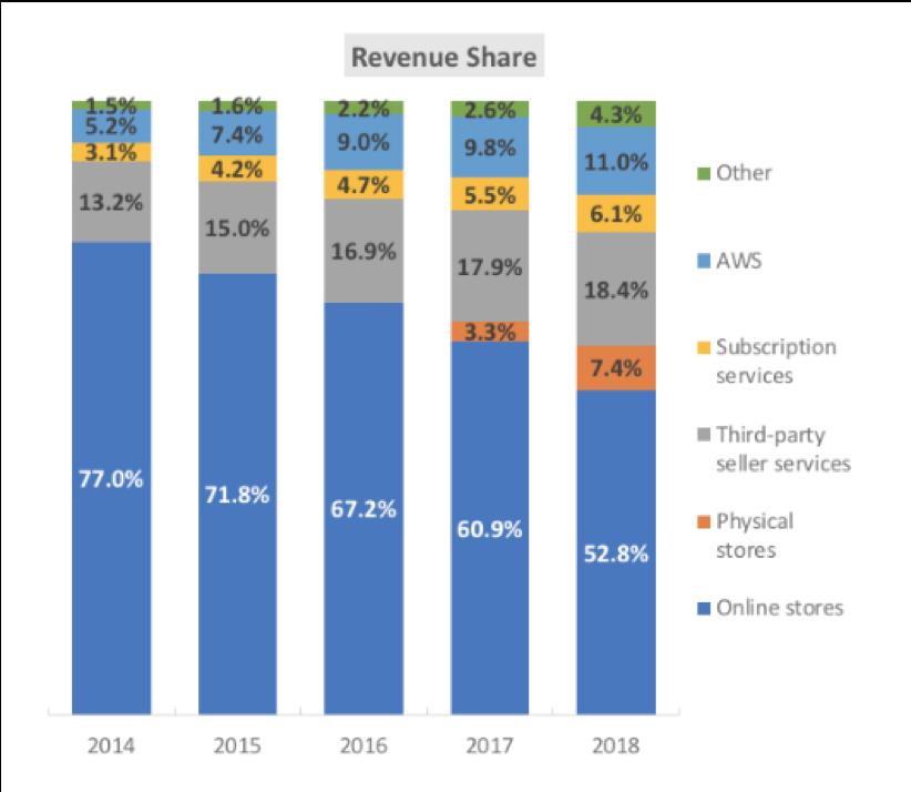 breakdown of amazon's key revenue segments from 2014 to 2018