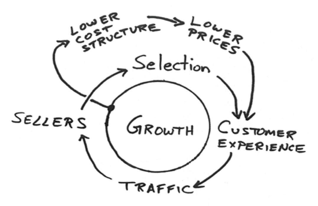 drawing of jeff bezos' virtuous cycle business model