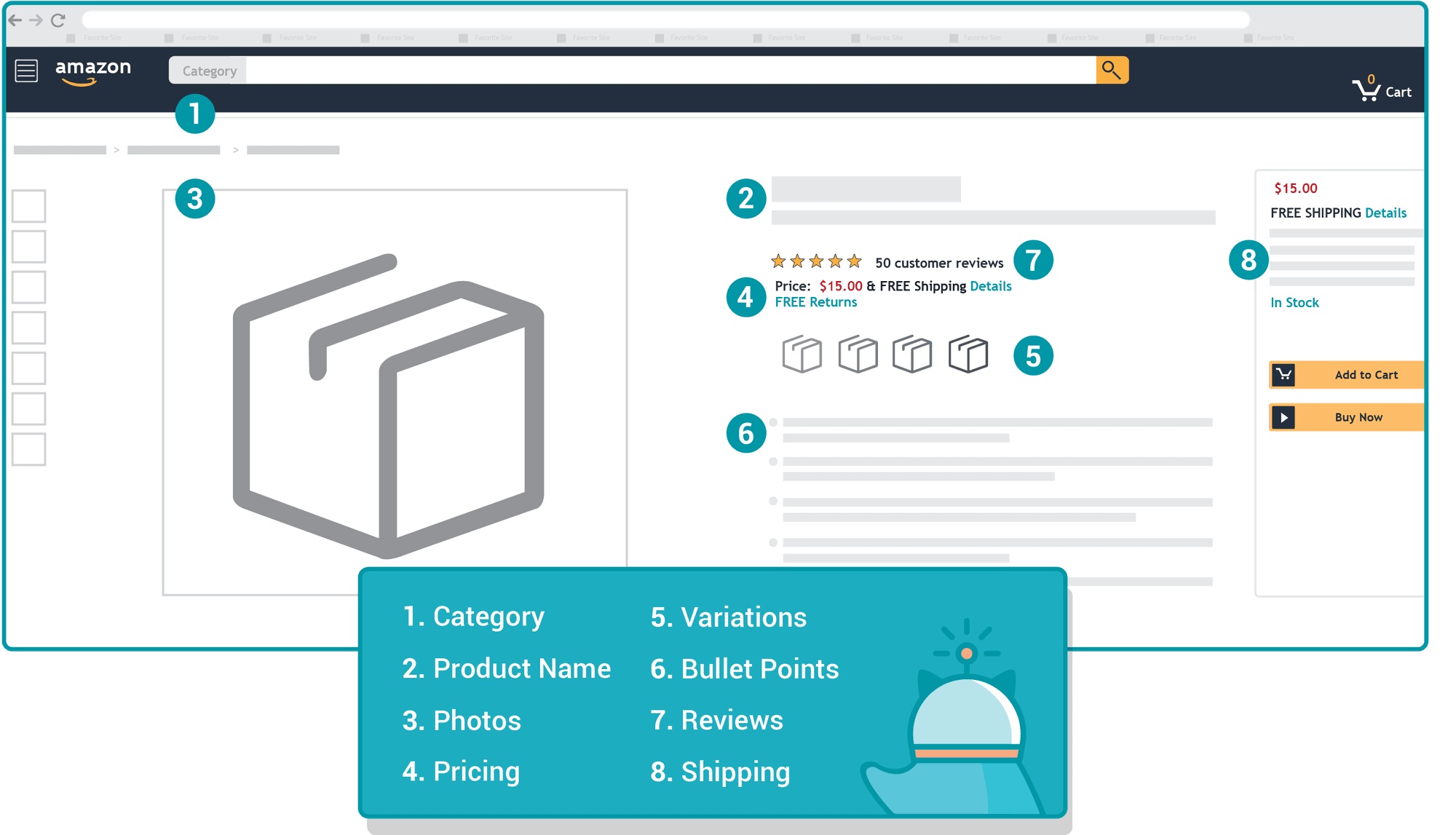 eight core traits of an amazon listing