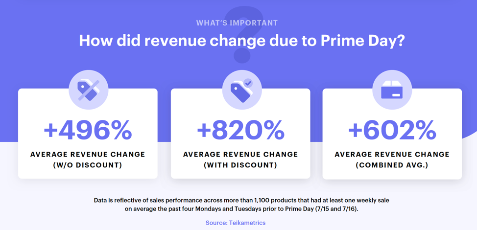 average change in revenue during prime day 2019