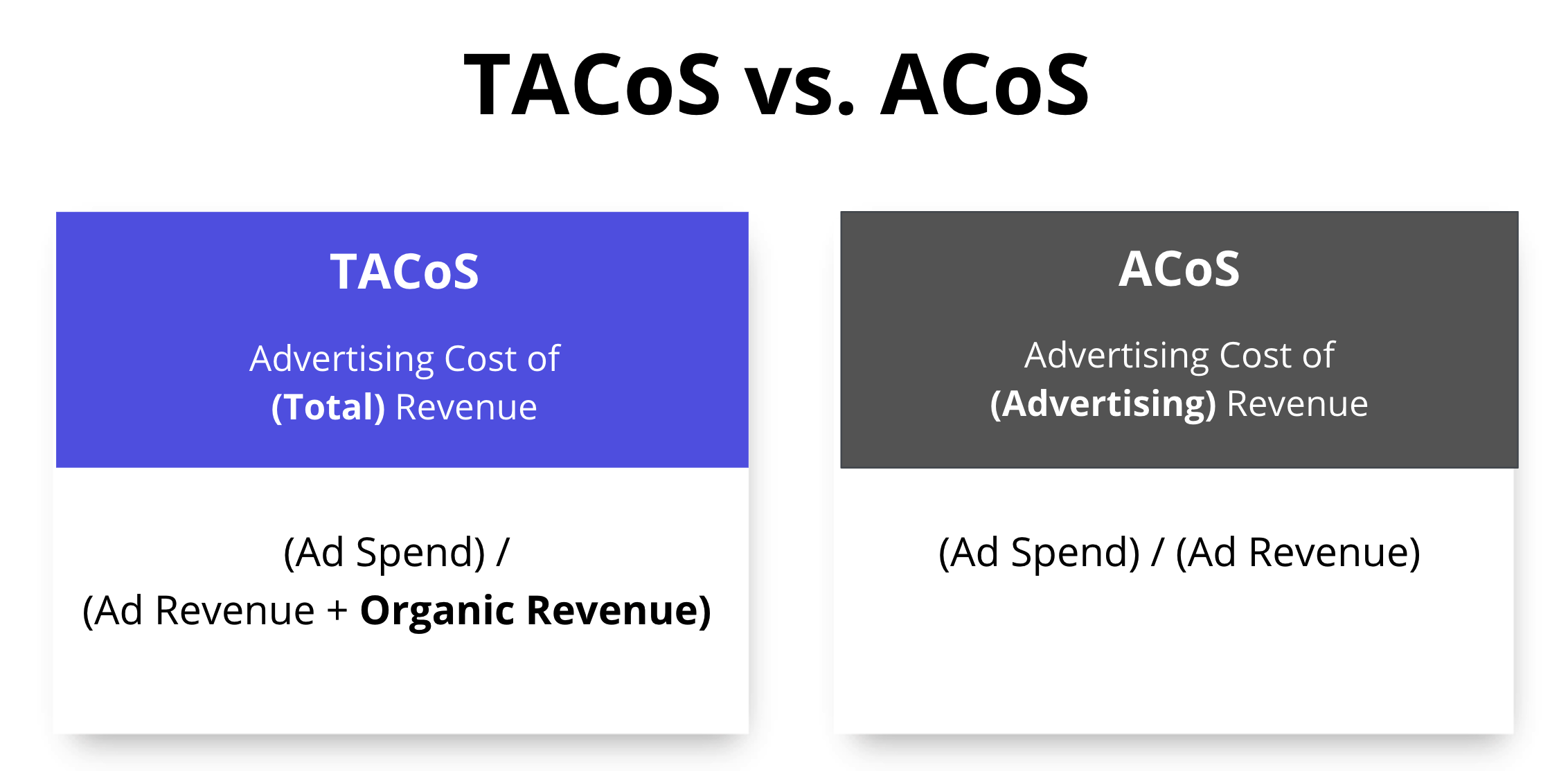 formula for measuring roi of your amazon ads