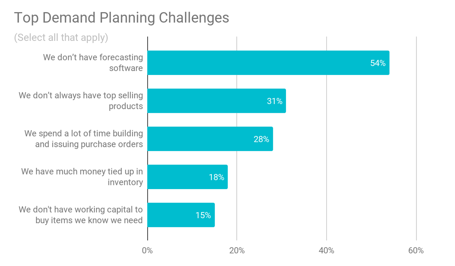 chart of the top demand planning challenges that ecommerce sellers face