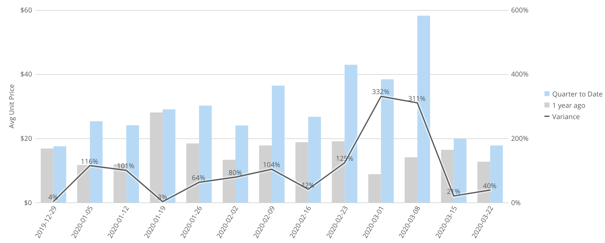 graph showing ecommerce price trends in California during coronavirus pandemic