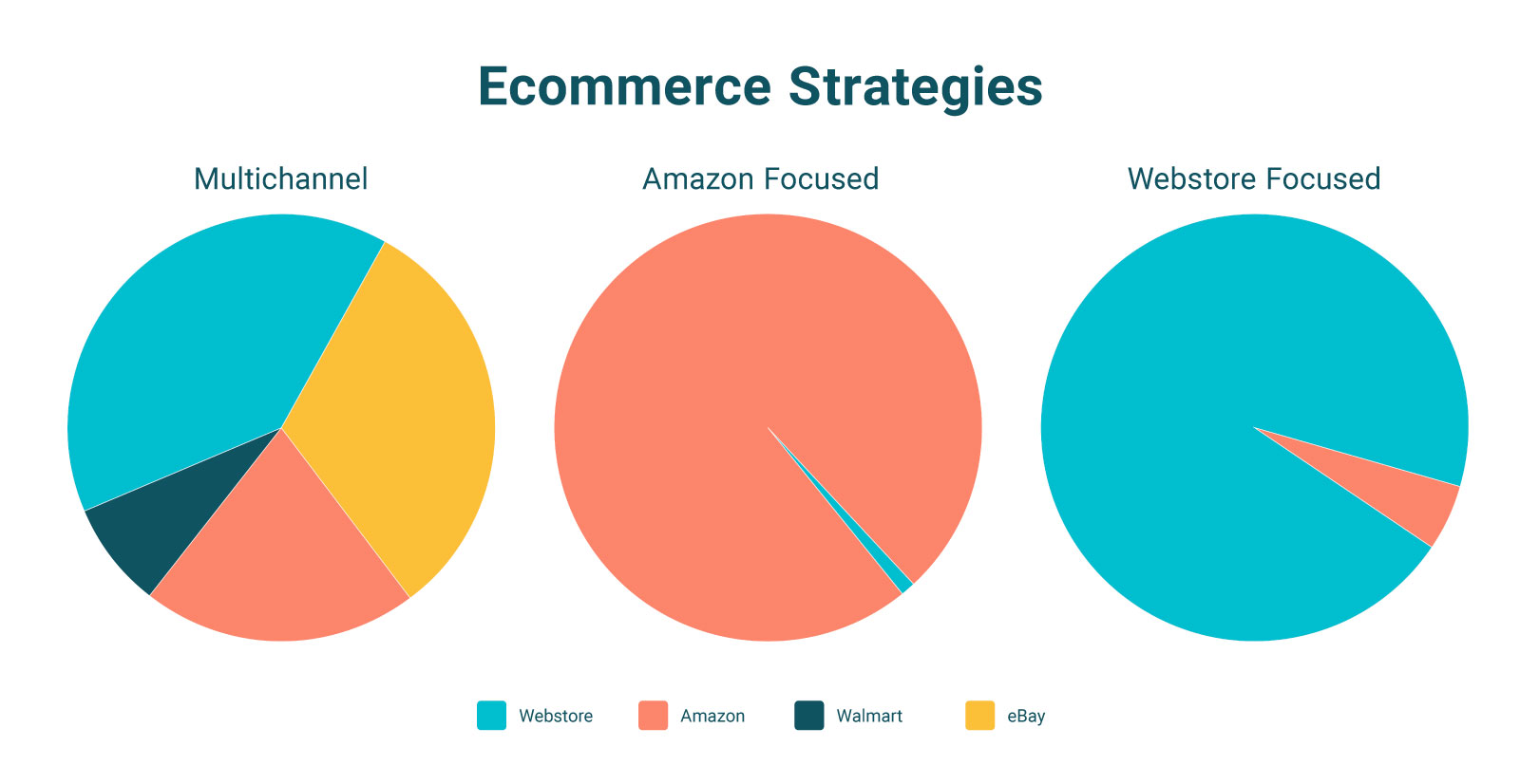 comparison of different ecommerce selling strategies