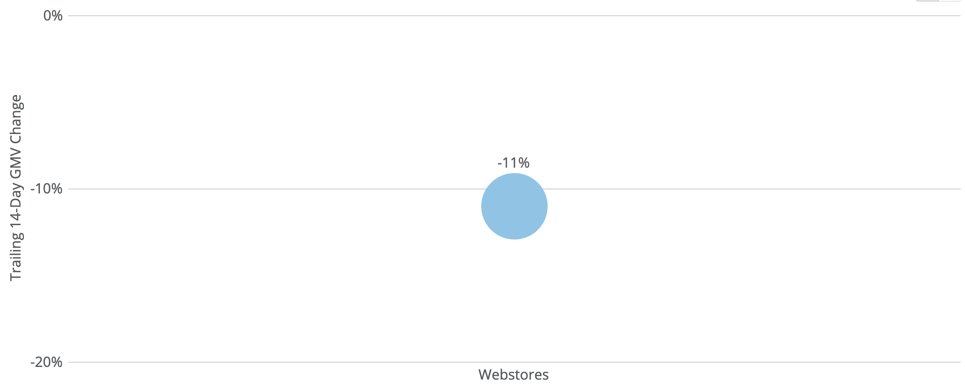 chart showing GMV growth rates of webstore-focused ecommerce sellers during coronavirus