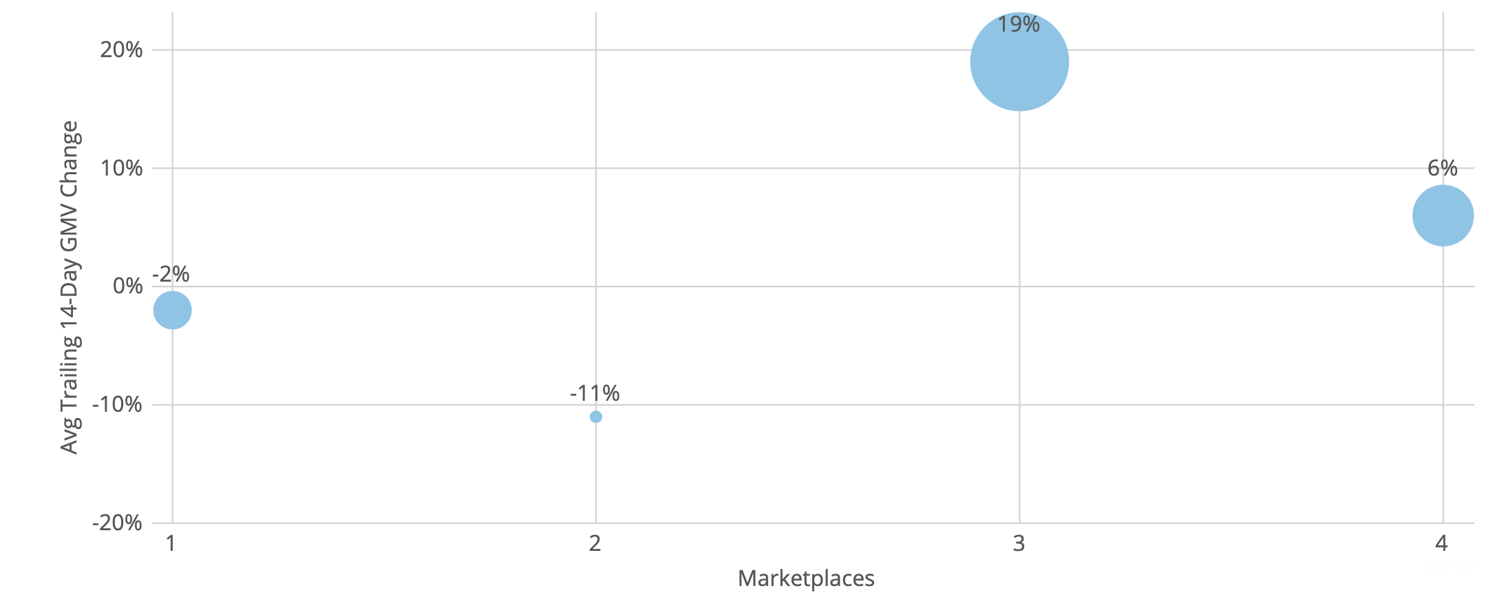 gmv growth rates of marketplace sellers during coronavirus pandemic
