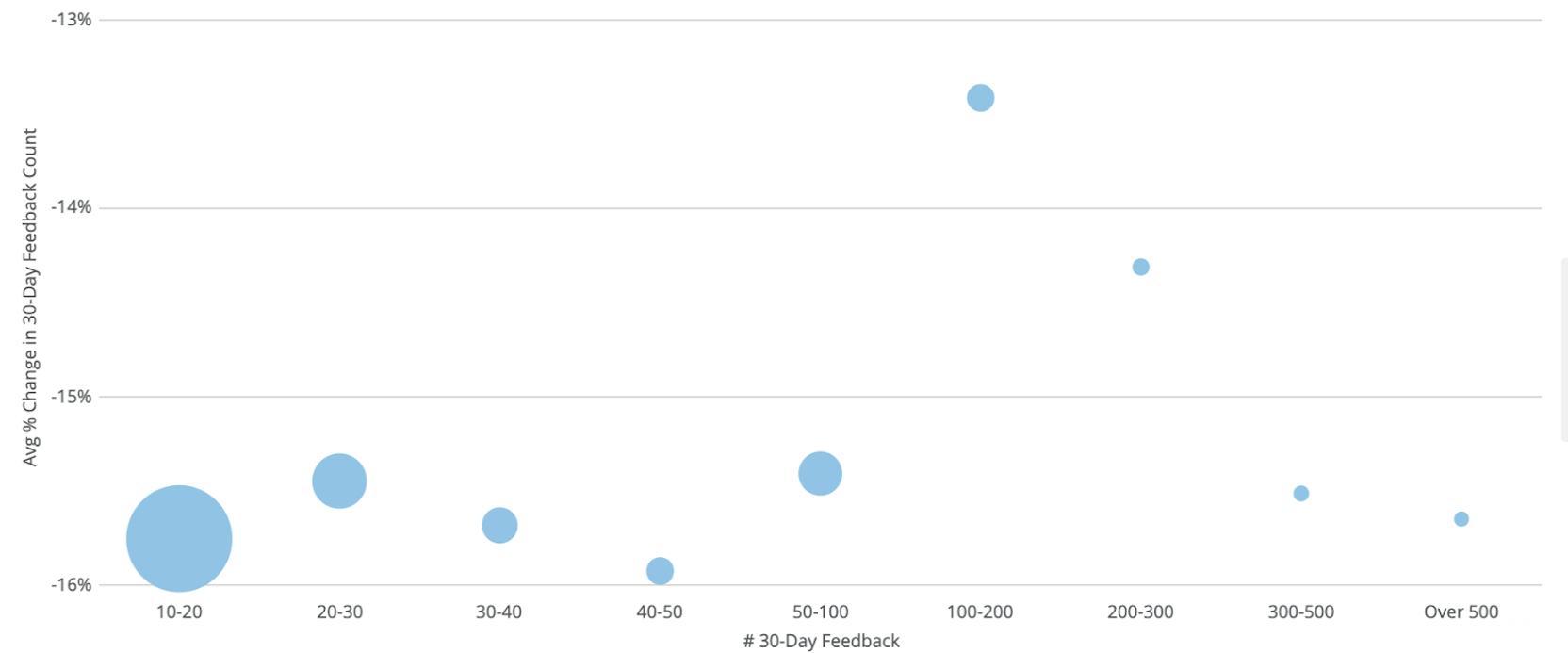 chart showing amazon 30-day feedback trends during covid-19 coronavirus