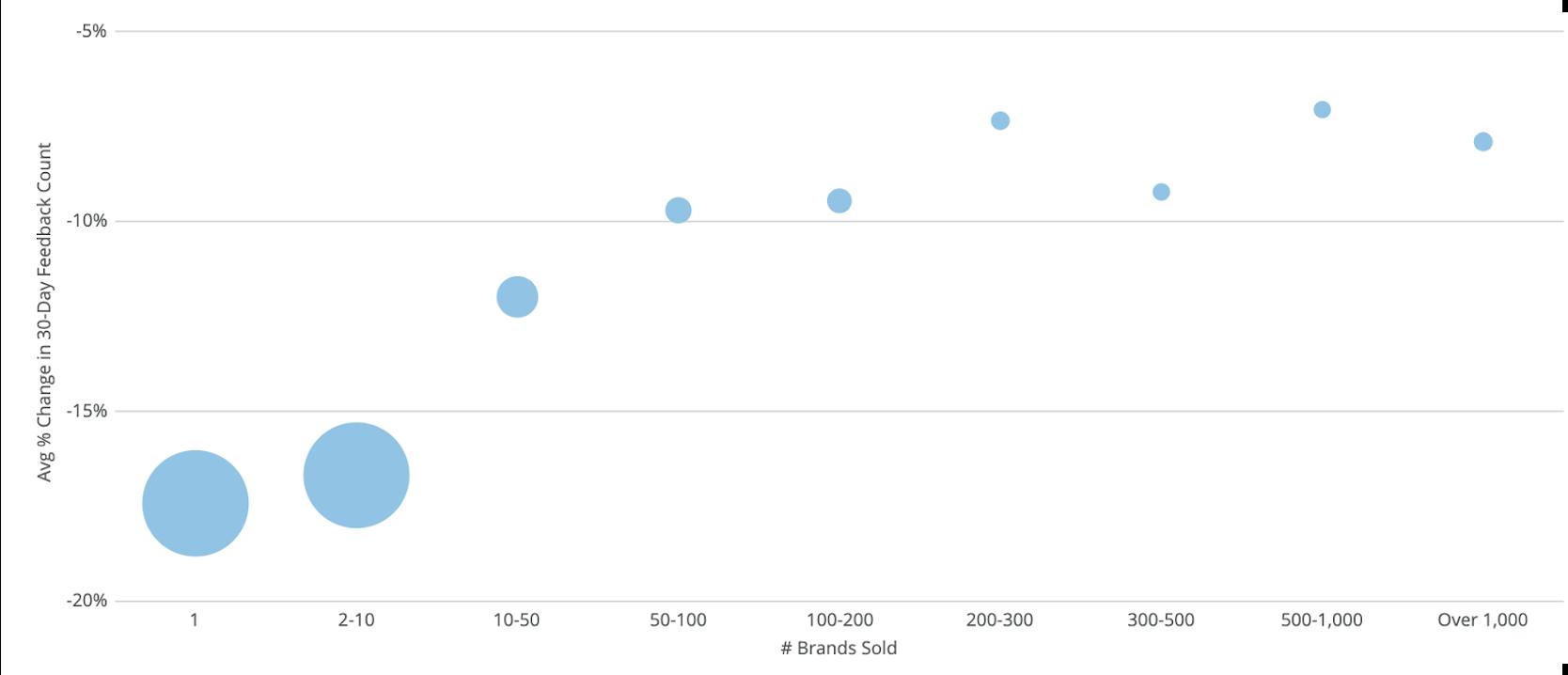 average change in amazon feedback scores during covid-19 coronavirus
