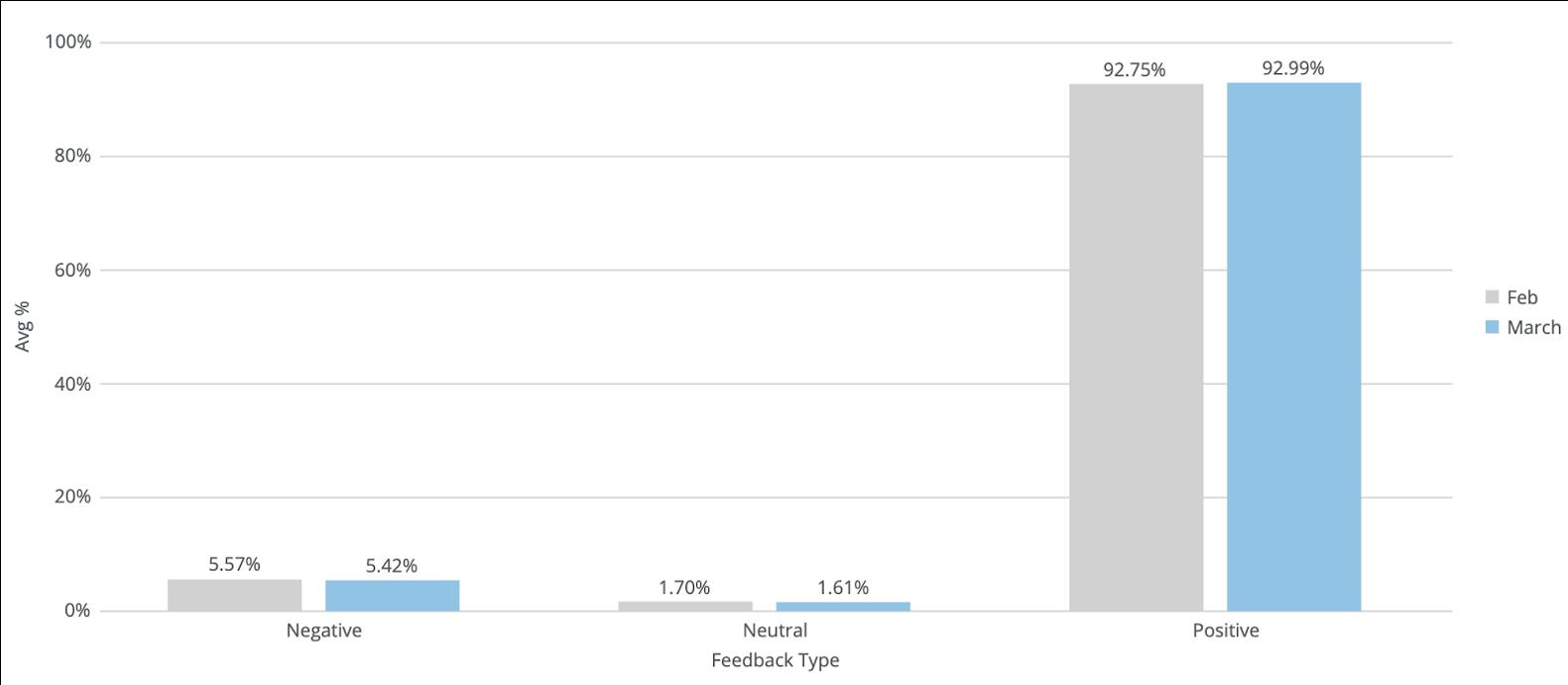 percentage of positive amazon feedback scores versus negative feedback during coronavirus