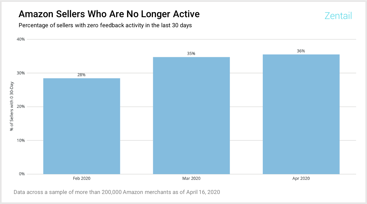 chart showing percentage of amazon sellers who are no longer active due to covid190