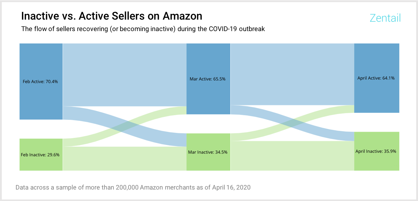 chart showing recovery rate of inactive sellers on Amazon