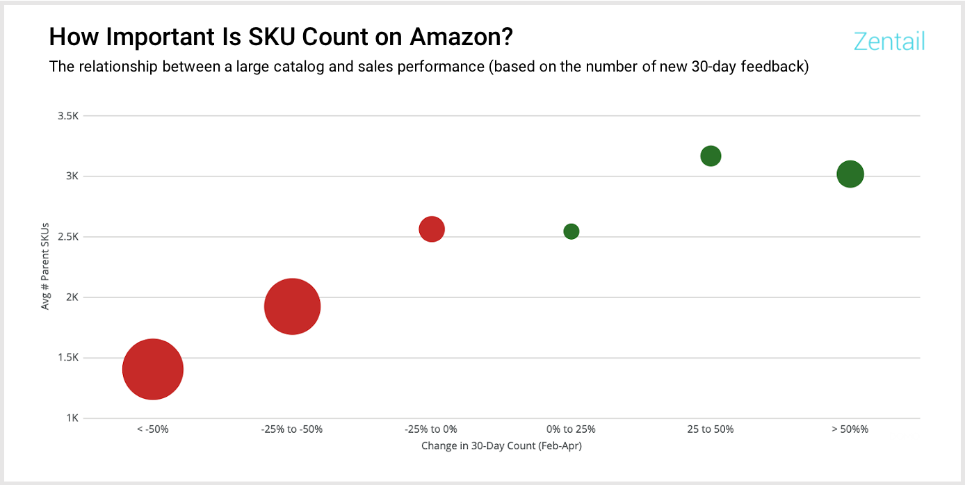 chart showing the relationship between a large catalog and sales performance on amazon