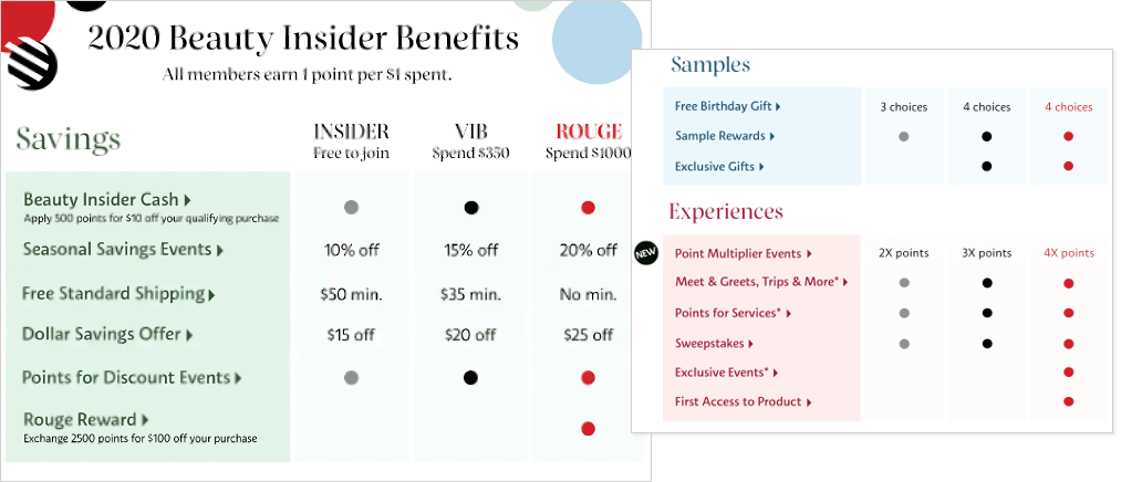 list of rewards for members of Sephora's Beauty Insider loyalty program