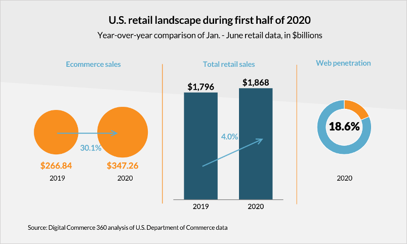 charts showing growth of the U.S. retail landscape from 2019 to 2020