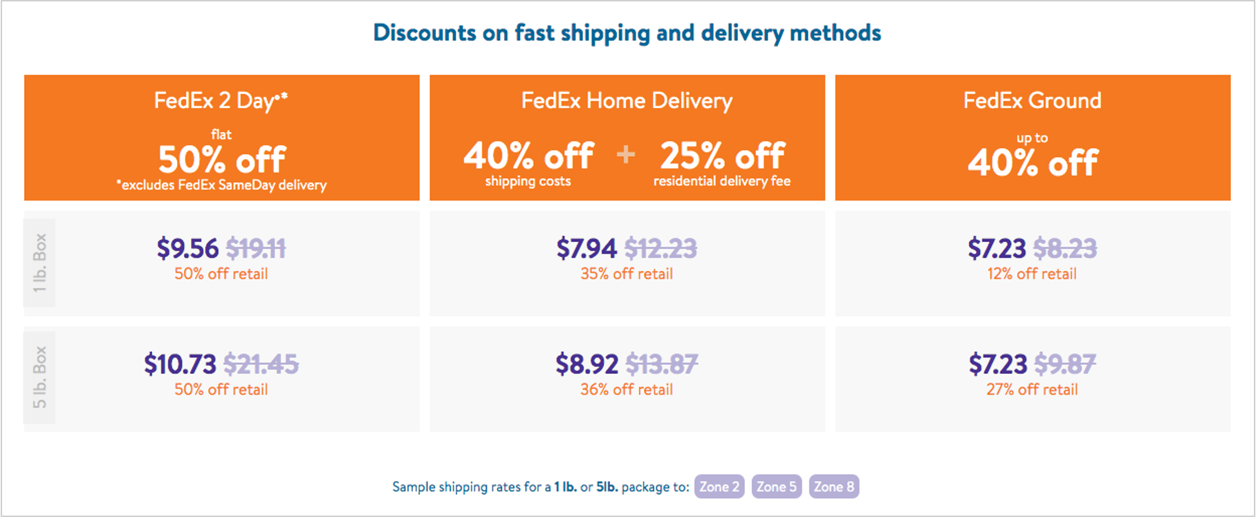 chart of fedex advantage program shipping discounts