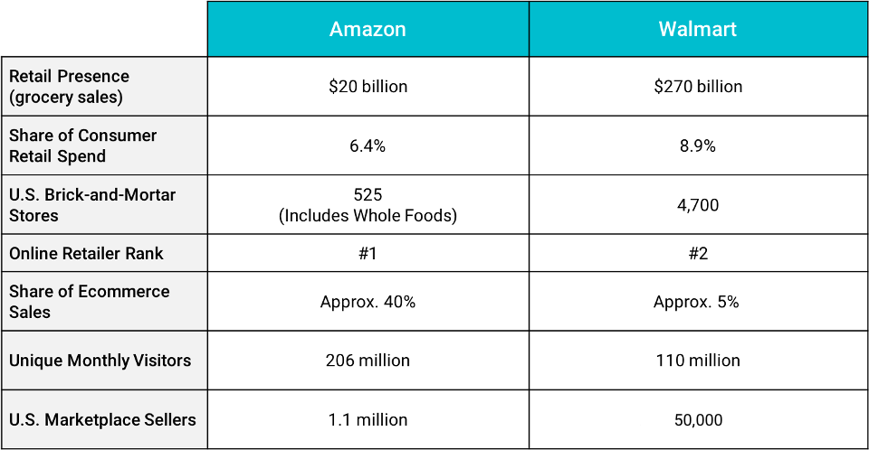 chart comparing amazon stats with walmart stats