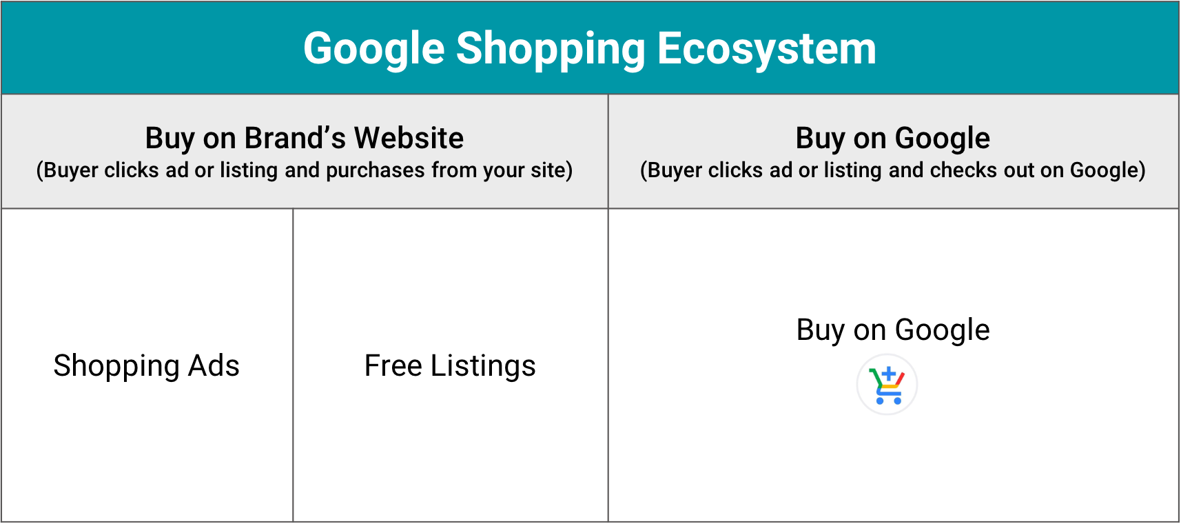 chart of the google shopping ecosystem