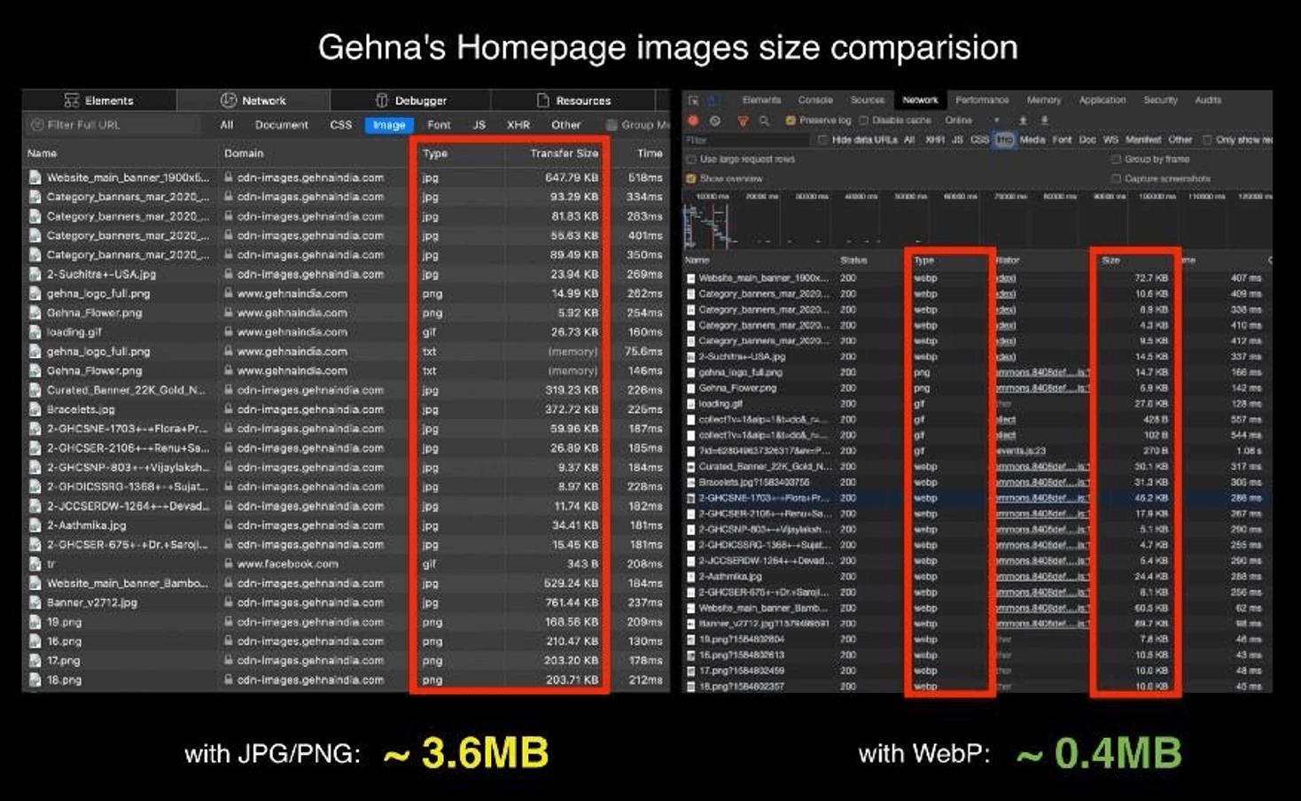 Gehna's homepage image size comparison