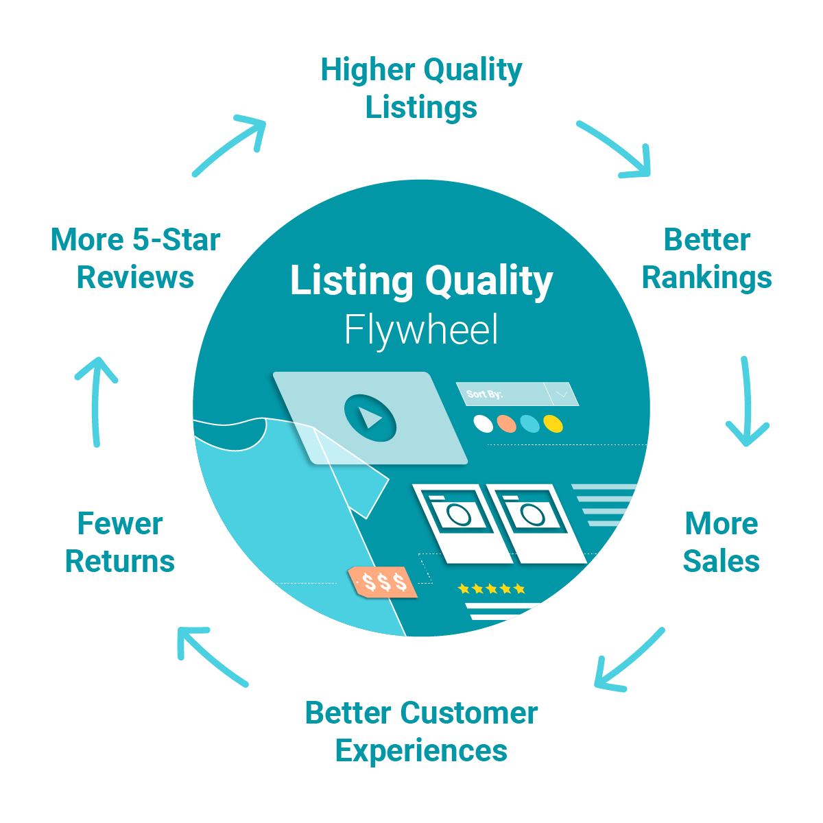 illustration of a positive listing quality flywheel