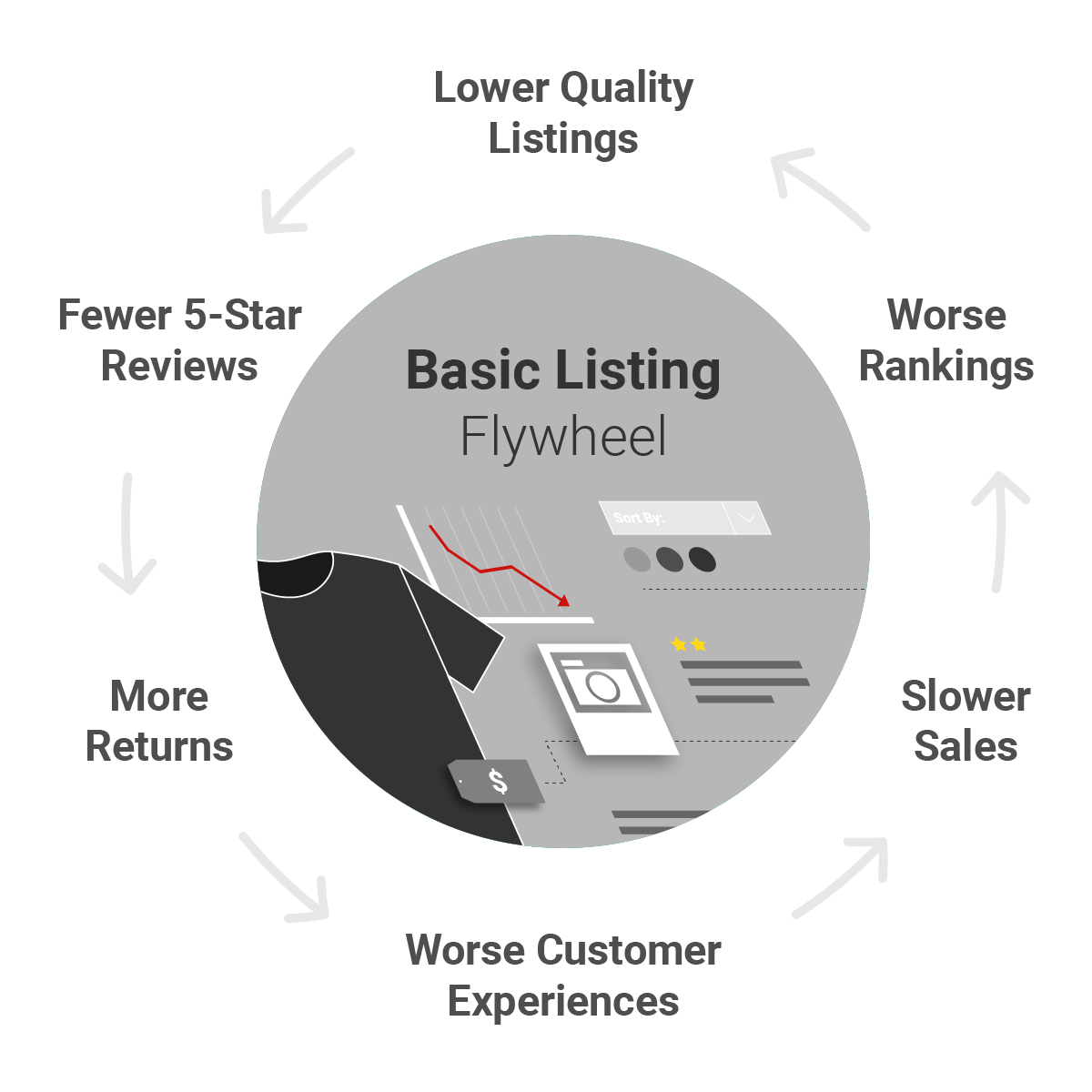 image of a negative listing quality flywheel