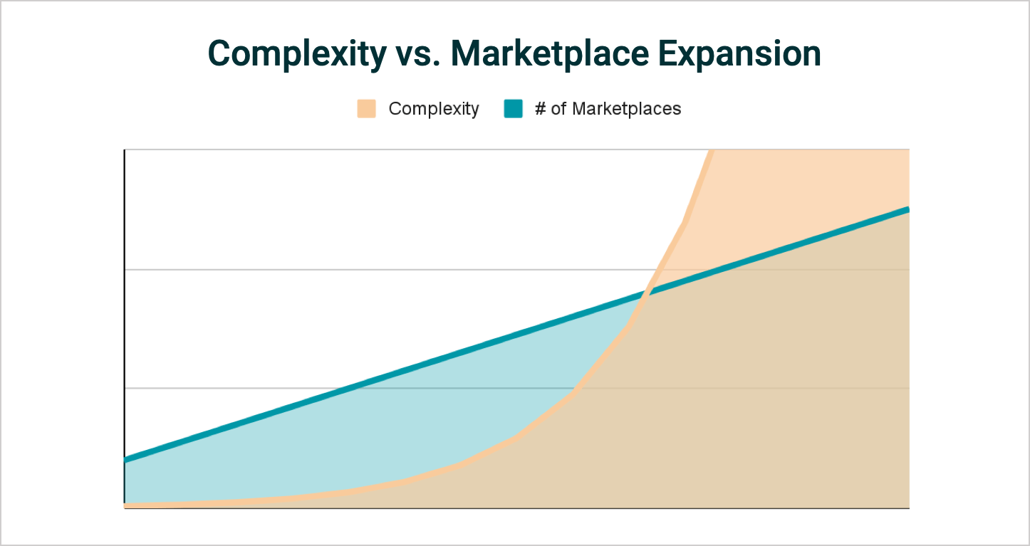 chart showing complexity of a marketplace expansion