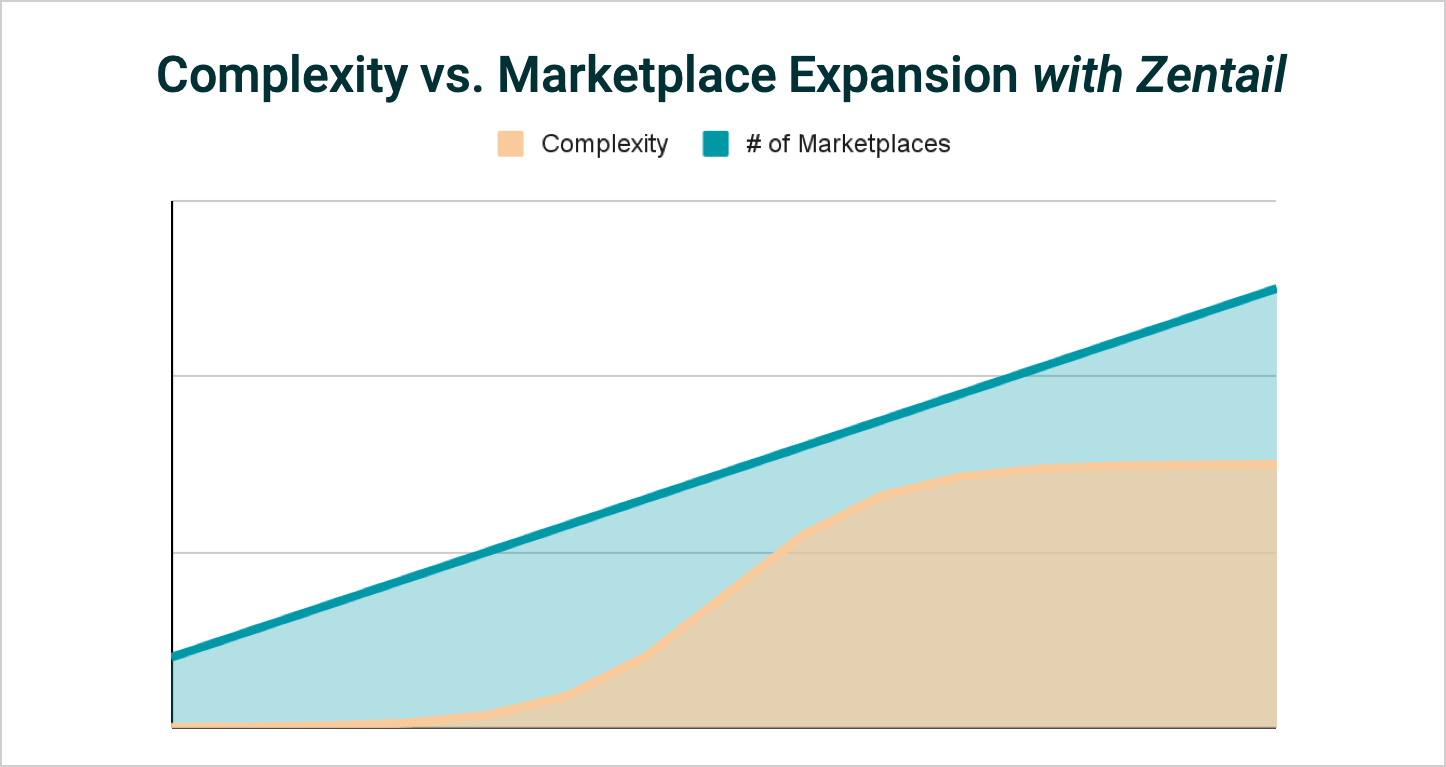 chart showing simplicity of marketplace expansion with zentail