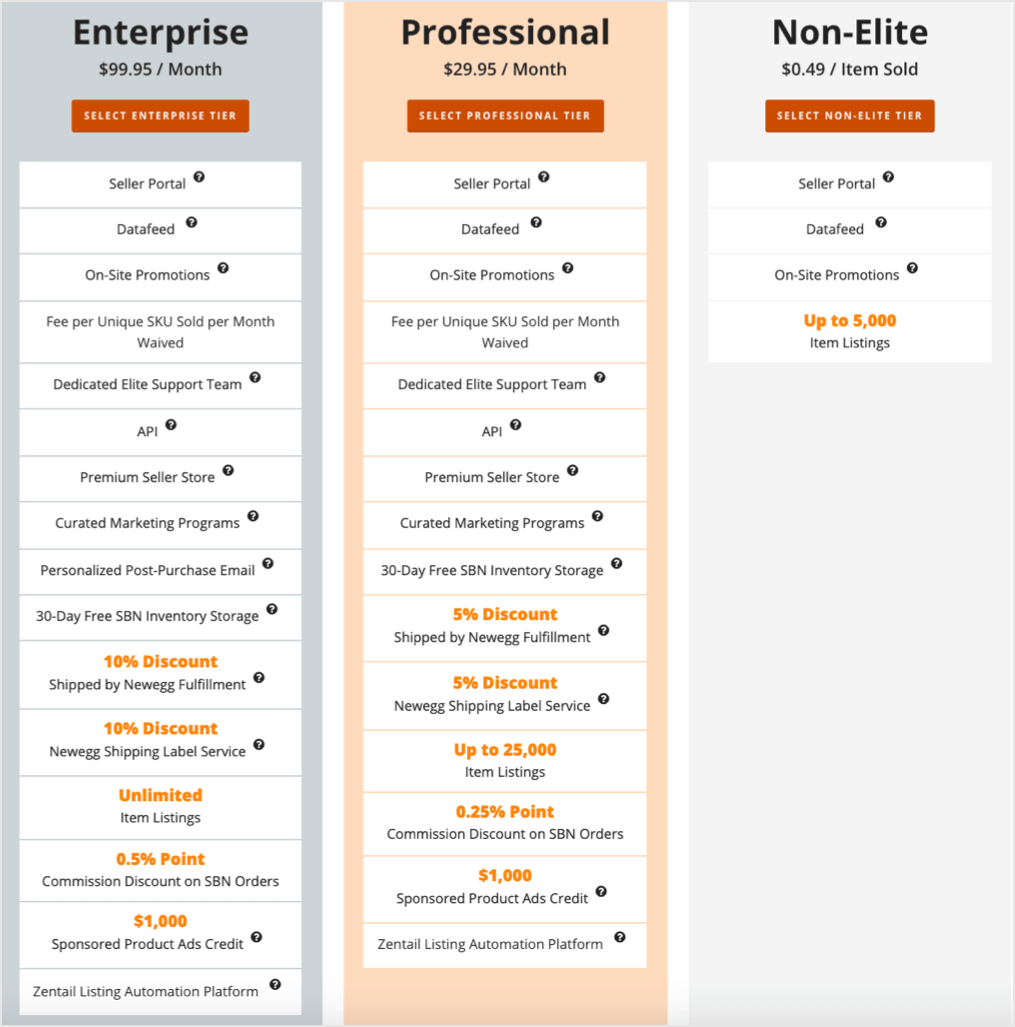 chart showing the different subscription tiers for selling on Newegg