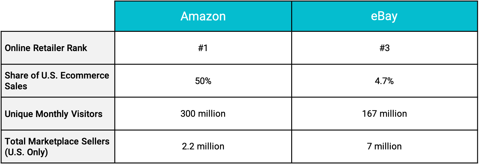 chart comparing amazon stats with ebay stats