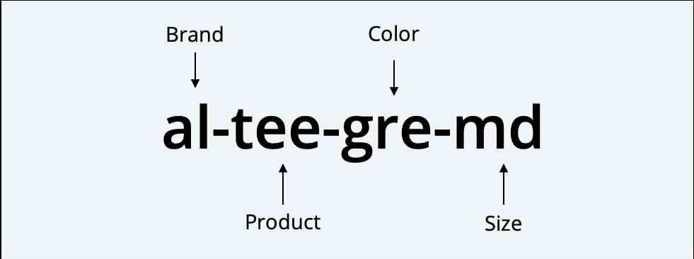 example of a sku naming formula