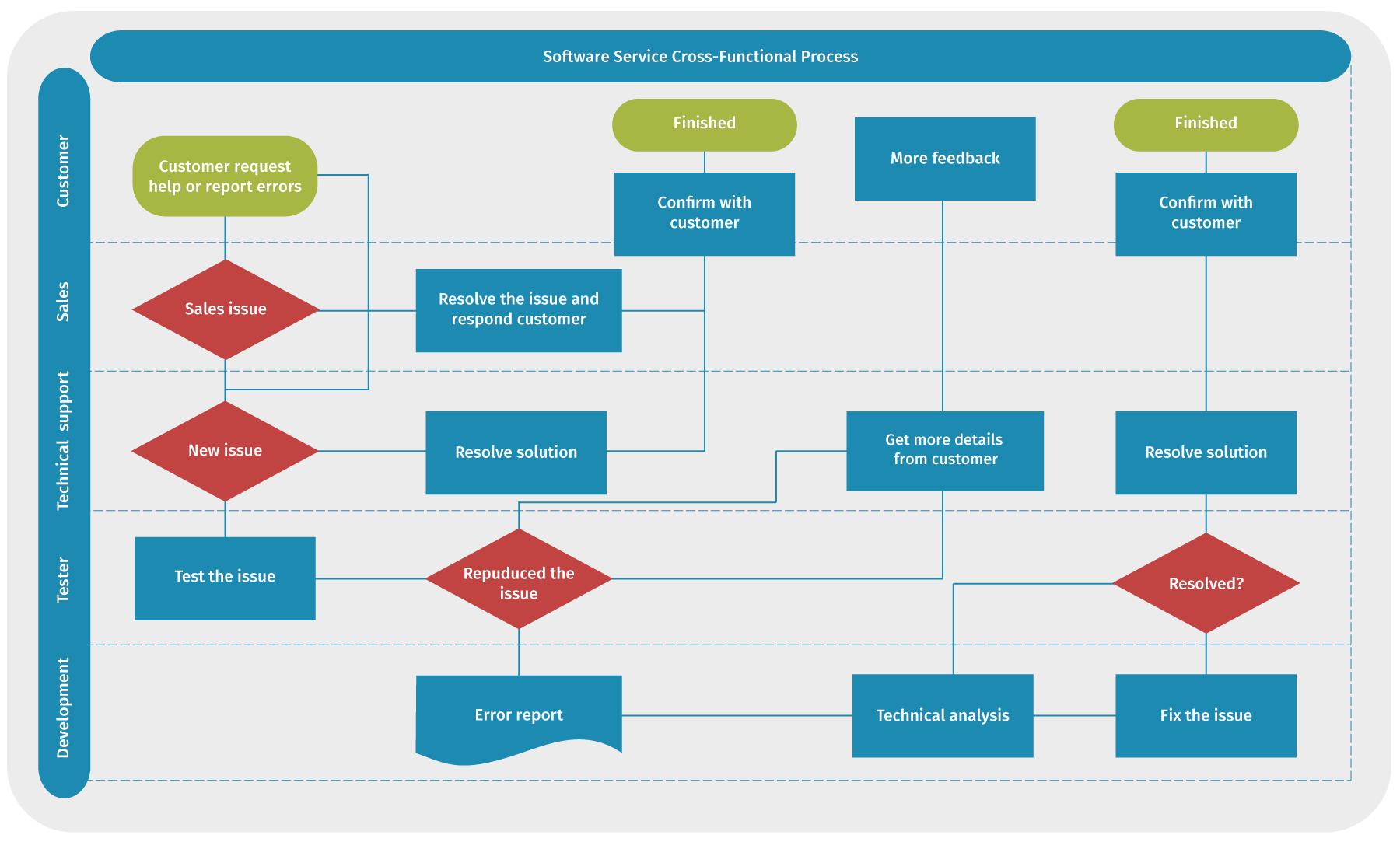 IT-Prozessmanagement